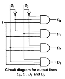 combinational circuits 2 study notes for ee ec rh gradeup co