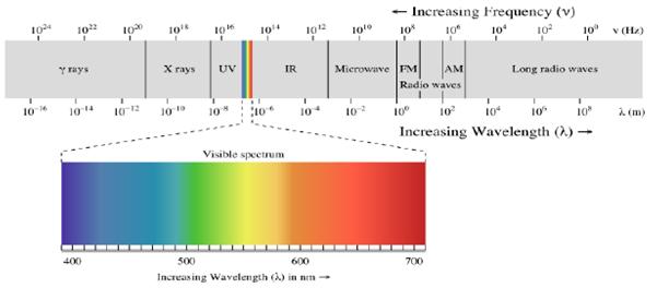 Microwave Engineering: Microwave Tubes