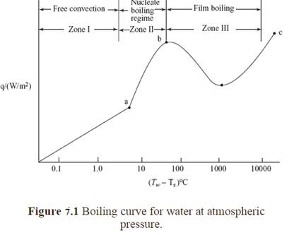 boiling water condensation and dissolving Boiling water, condensation and dissolving boiling and condensation boiling • phase change phenomenon where in transformation of liquid to vapour occurs at the.