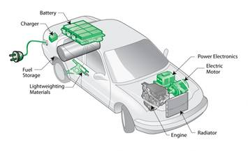 Electrical Car Diagram