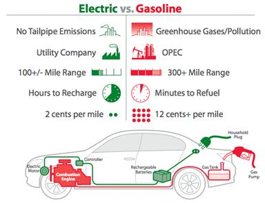 Gas electrical Car