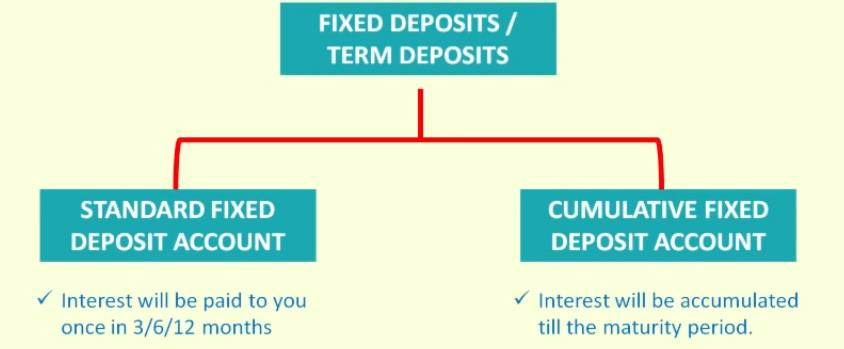 different types of fixed deposit accounts