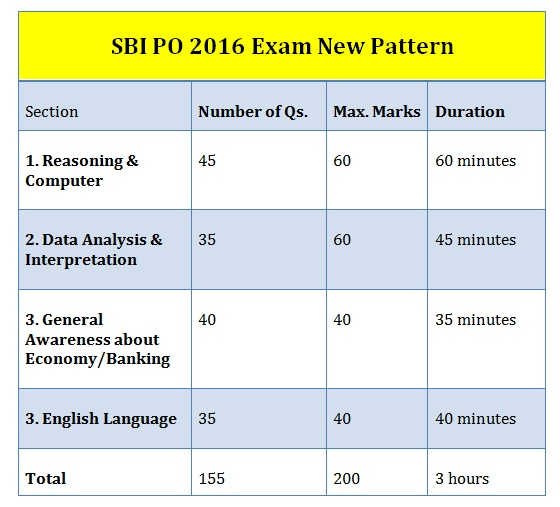 Expected SBI PO Descriptive Paper Essay Topics   YouTube StudyChaCha