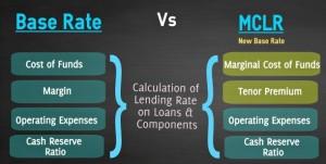MCLR-Vs-Base-Rate-