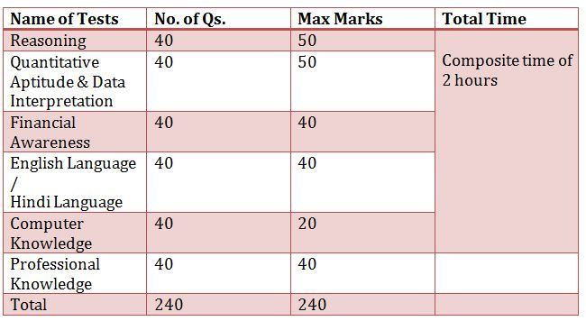 RRB Officer Scale II Spl