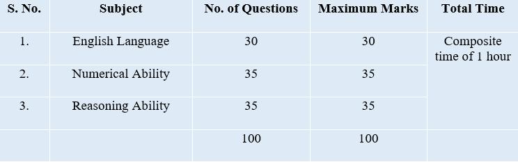 RBI Pre Exam pattern