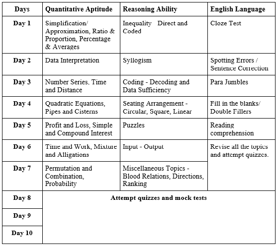 rrb scale i study plan