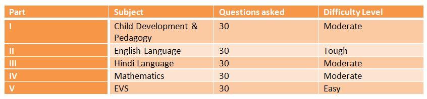 CTET Paper 1: Exam Analysis and cutoff