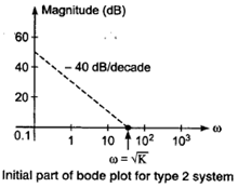 Routh-Hurwitz and Various Plots (Bode Plot) Study notes For EE/EC