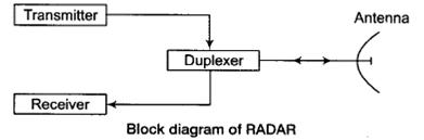 Basics of Radar Study Notes for Electronics and Communication