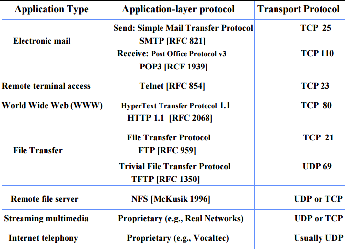 Application Layer Protocols (DNS, SMTP, POP, FTP, HTTP) Study Notes : GATE  & PSU CS