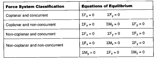 Free Body Diagrams and Equilibrium
