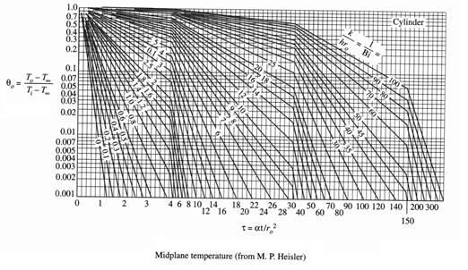 08-Heislers-chart (1)