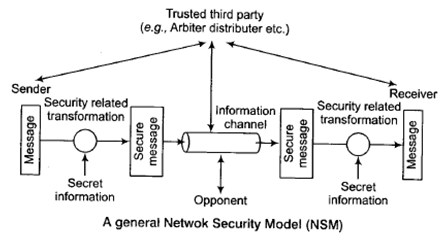 IBPS (SO) I T Officer : Data Communication and Networking Study Notes