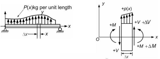 shear force and bending moment diagrams notes for mechanical engineering