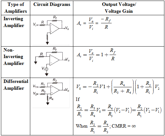 Inverting Amplifier With Op Amp