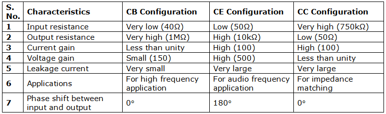 an experiment comparing the ac voltage of the collector and the ac voltage of the base Comparison between the two amplifiers base, and collector and check them measure the ac voltage v i' going into the.