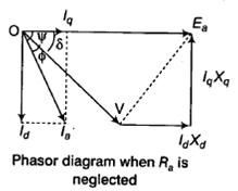 Synchronous machines notes part ii for electrical engineering phasor diagram ccuart Gallery