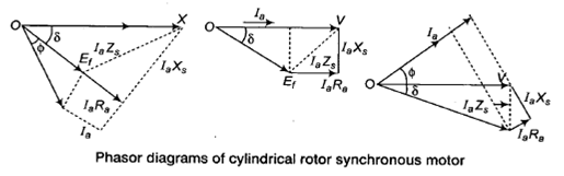 Synchronous machines notes part ii for electrical engineering phasor diagram image020 salient pole synchronous motor ccuart Gallery