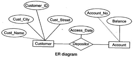 ibps  so  i t officer   database management system