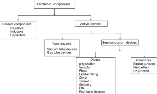 Semiconductors-1 Study Notes for Electronics and communication