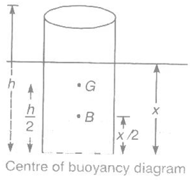 Manometry and Buoyancy Study Notes for Mechanical Engineering