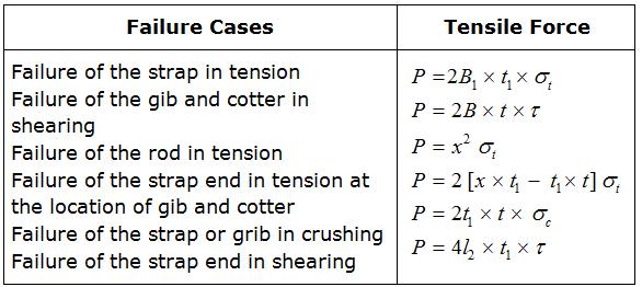 02-Failure-theories_files (4)