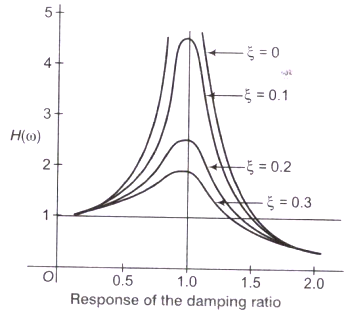 02-Effect-of-damping_files (24)