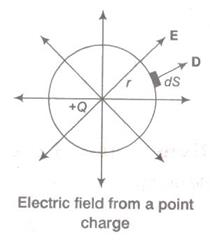 03-Electric-Flux-Density (3)