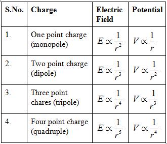 03-Electric-Flux-Density (4)