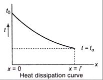 05-Heat-transfer-through-fins_files (7)