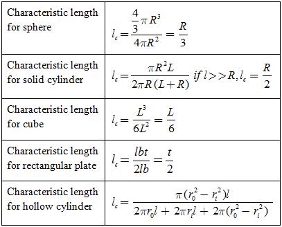 06-Unsteady-heat-conduction (10)