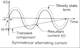 Fault-Analysis (1)