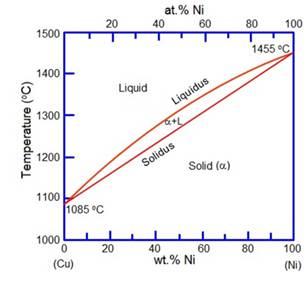 03-Phase-diagrams (2)