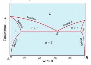 03-Phase-diagrams (3)