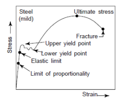 stress strain diagrams for engineering materials study notes for rh gradeup co stress strain diagram for alloy steel stress strain curves for steel fiber reinforced concrete under compression