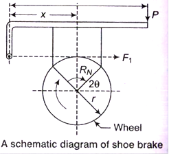 Brakes and Clutches Study Notes for Mechanical Engineering