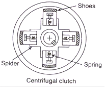 brakes and clutches study notes for mechanical engineering rh gradeup co How a Centrifugal Clutch Works Centrifugal Clutch Belt Drive