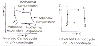 Refrigeration And Air Conditioning Study Notes For Mechanical