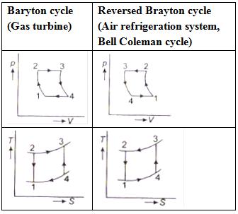 cop of reversed brayton cycle,