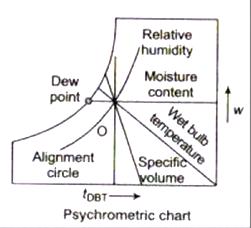 09 Properties of moist air 10 - Psychrometric Properties & Processes