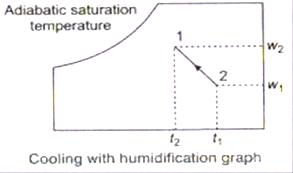 09-Properties-of-moist-air (19)