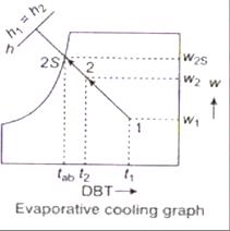 09-Properties-of-moist-air (26)