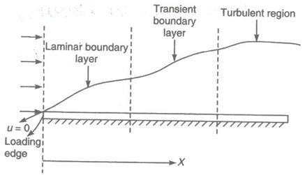 11-Boundary-layer_files (5)