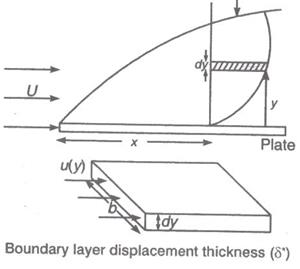 11-Boundary-layer_files (8)