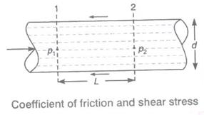 Flow Through Pipes Study Notes for Civil Engineering