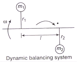 Balancing of Reciprocating and Rotating Masses Study Notes