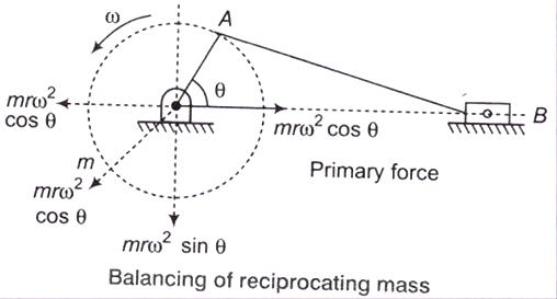 06-Balancing-of-reciprocating (24)