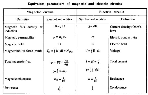 15-Magnetic-circuits (38)