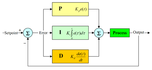 03-P-PI-and-PID-controllers (4)